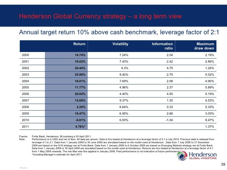 Annual target return 10% above cash benchmark, leverage factor of 2:1 Henderson Global Currency strategy – a long term vie...