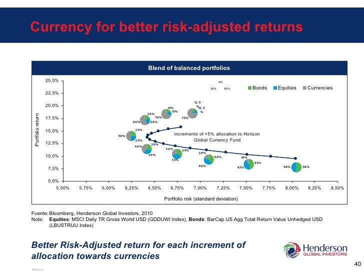 Blend of balanced portfolios Currency for better risk-adjusted returns Better Risk-Adjusted return for each increment of a...