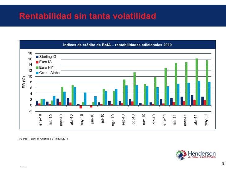 Rentabilidad sin tanta volatilidad Fuente: Bank of America a 31 mayo 2011 ER (%) Indices de crédito de BofA – rentabilidad...