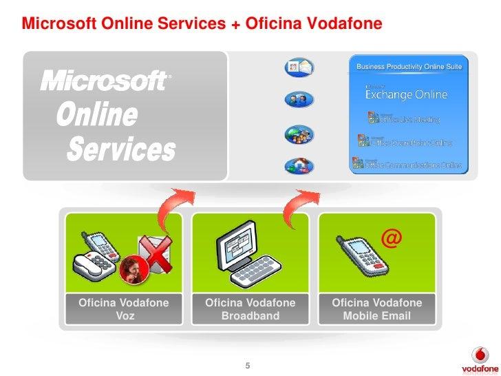Propuesta de soluciones unificadas de vodafone para el for Oficina vodafone empresas