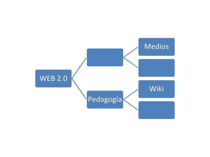 MediosWEB 2.0                       Wiki          Pedagogía