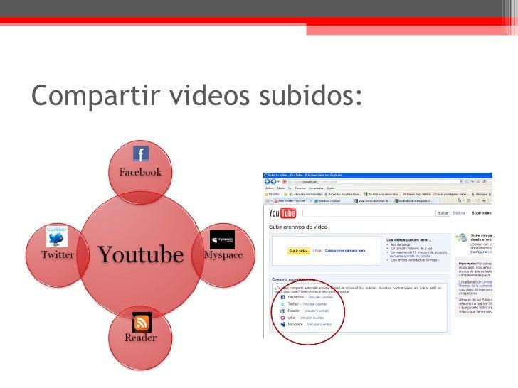 Compartir videos subidos: