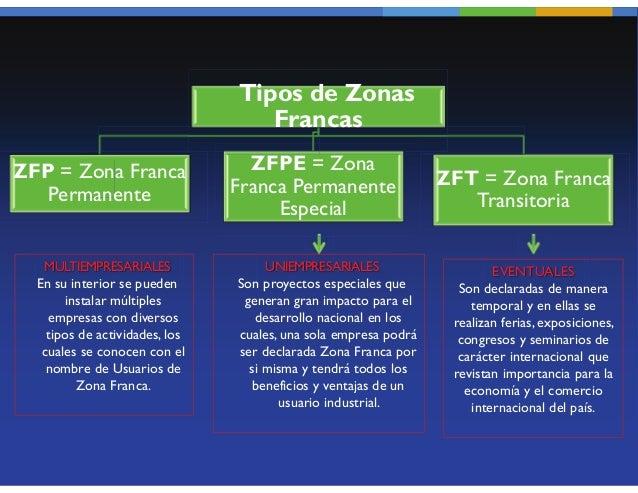 Tipos de Zonas                                   FrancasZFP = Zona Franca                 ZFPE = Zona                     ...