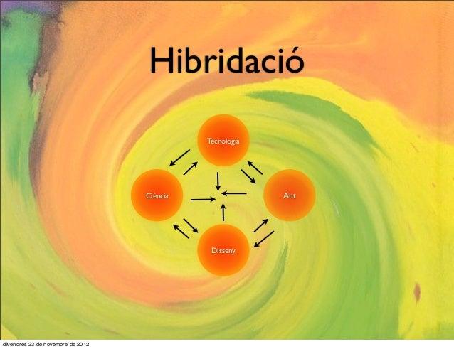 Hibridació                                             Tecnologia                                   Ciència               ...