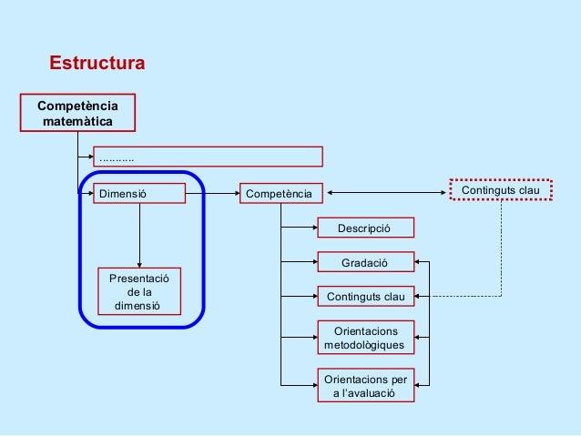Les dimensions estan relacionades      Resolució de          Connexions      problemes       Raonament i          Comunica...