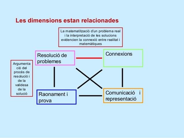 Les dimensions estan relacionades                       La matematització d'un problema real                         i la ...
