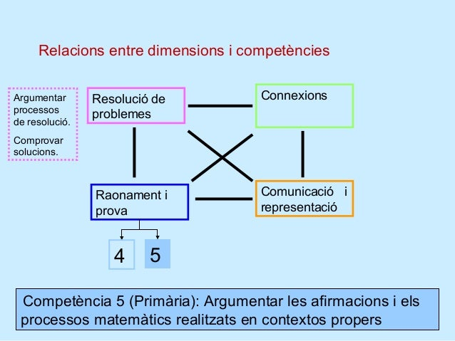 Relacions entre dimensions i competències                                    Connexions      RelacionarArgumentar      Res...