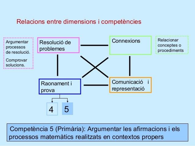 EstructuraCompetència matemàtica        ...........        Dimensió         Competència                      Continguts cl...