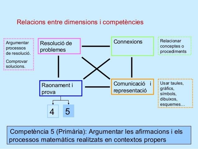 Descripció de la competència Per a cada competència es fa un descripció  atenent a diversos aspectes:    S'explica el si...