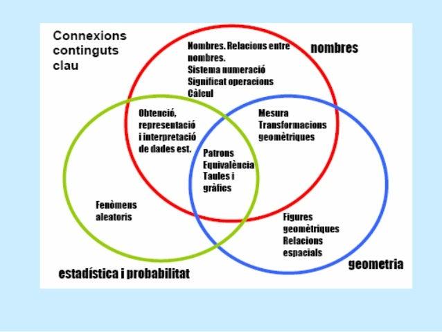 5 (EP): Argumentar les afirmacions i elsprocessos matemàtics realitzats en contextospropers.5.1. Justificar les afirmacion...