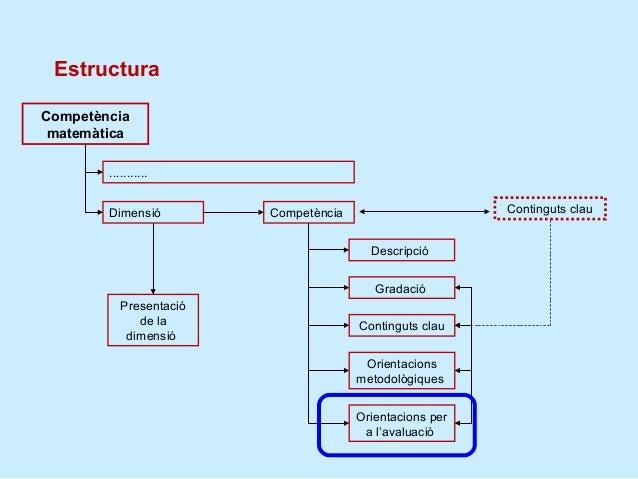 De la competència als indicadors 5 (EP): Argumentar lesafirmacions i els processosmatemàtics realitzats encontextos proper...