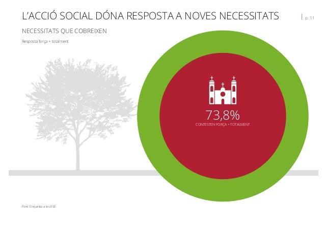 L'ACCIÓ SOCIAL DÓNA RESPOSTA A NOVES NECESSITATS   p. 11 NECESSITATS QUE COBREIXEN Font: Enquesta a les ESE Resposta força...