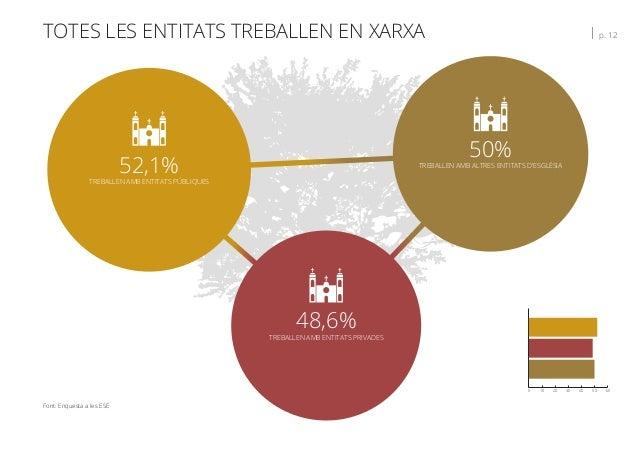 TOTES LES ENTITATS TREBALLEN EN XARXA   p. 12 Font: Enquesta a les ESE 52,1% TREBALLEN AMB ENTITATS PÚBLIQUES 48,6% TREBAL...