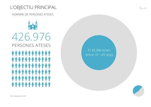 L'OBJECTIU PRINCIPAL   p. 13 426.976 PERSONES ATESES NOMBRE DE PERSONES ATESES El 45,8% tenen entre 31 i 45 anys Font: Enq...