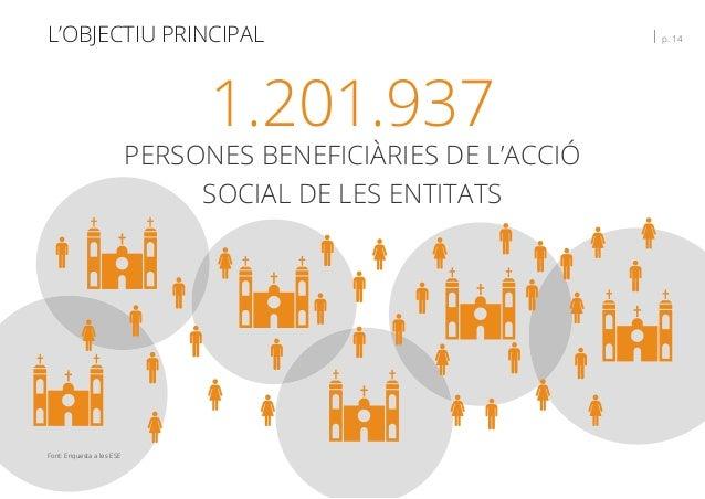 L'OBJECTIU PRINCIPAL   p. 14 1.201.937 PERSONES BENEFICIÀRIES DE L'ACCIÓ SOCIAL DE LES ENTITATS Font: Enquesta a les ESE