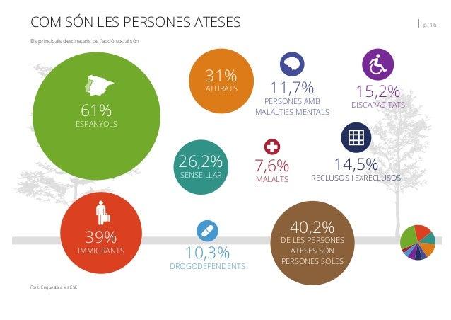 COM SÓN LES PERSONES ATESES   p. 16 Els principals destinataris de l'acció social són Font: Enquesta a les ESE 61% ESPANYO...