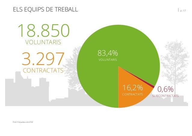 ELS EQUIPS DE TREBALL   p. 17 Font: Enquesta a les ESE 83,4% VOLUNTARIS 16,2% CONTRACTATS 0,6% SUBCONTRACTATS 18.850VOLUNT...