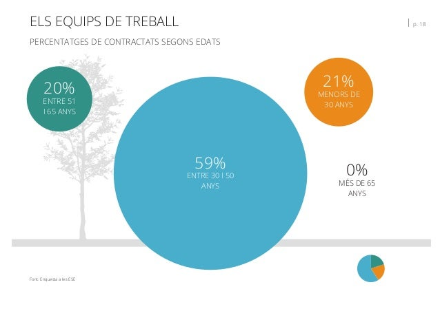 ELS EQUIPS DE TREBALL   p. 18 PERCENTATGES DE CONTRACTATS SEGONS EDATS Font: Enquesta a les ESE 21% MENORS DE 30 ANYS 0% M...