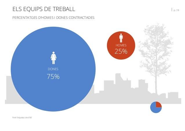 ELS EQUIPS DE TREBALL   p. 19 PERCENTATGES D'HOMES I DONES CONTRACTADES Font: Enquesta a les ESE HOMES 25% DONES 75%