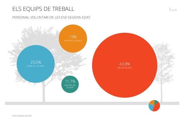 ELS EQUIPS DE TREBALL   p. 21 PERSONAL VOLUNTARI DE LES ESE SEGONS EDAT Font: Enquesta a les ESE 11,7% MENORS DE 30 ANYS 1...