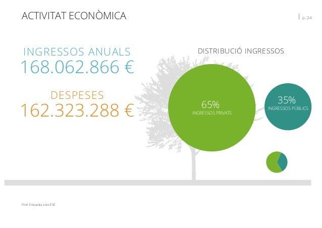 ACTIVITAT ECONÒMICA   p. 24 INGRESSOS ANUALS 168.062.866 € DESPESES 162.323.288 € DISTRIBUCIÓ INGRESSOS 65% INGRESSOS PRIV...