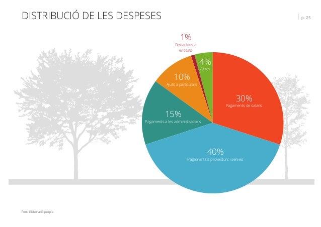 DISTRIBUCIÓ DE LES DESPESES   p. 25 30% Pagaments de salaris 40% Pagaments a proveïdors i serveis 15% Pagaments a les admi...