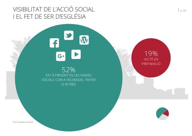VISIBILITAT DE L'ACCIÓ SOCIAL I EL FET DE SER D'ESGLÉSIA   p. 28 Font: Enquesta a les ESE 19% HO TÉ EN PREPARACIÓ 52% EST ...