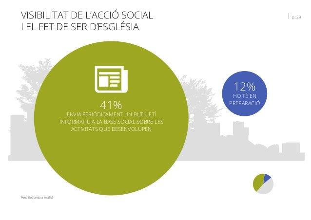 VISIBILITAT DE L'ACCIÓ SOCIAL I EL FET DE SER D'ESGLÉSIA   p. 29 Font: Enquesta a les ESE 12% HO TÉ EN PREPARACIÓ 41% ENVI...