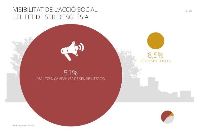 VISIBILITAT DE L'ACCIÓ SOCIAL I EL FET DE SER D'ESGLÉSIA   p. 30 Font: Enquesta a les ESE 8,5% TÉ PREVIST FER-LES 51% REAL...