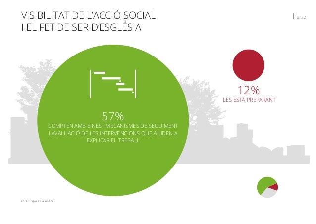 VISIBILITAT DE L'ACCIÓ SOCIAL I EL FET DE SER D'ESGLÉSIA   p. 32 Font: Enquesta a les ESE 12% LES ESTÀ PREPARANT 57% COMPT...