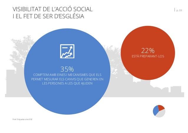 VISIBILITAT DE L'ACCIÓ SOCIAL I EL FET DE SER D'ESGLÉSIA   p. 33 Font: Enquesta a les ESE 22% ESTÀ PREPARANT-LOS 35% COMPT...
