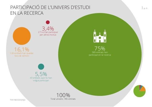 Font: Elaboració pròpia PARTICIPACIÓ DE L'UNIVERS D'ESTUDI EN LA RECERCA   p. 3 75%589 entitats han participat en la recer...