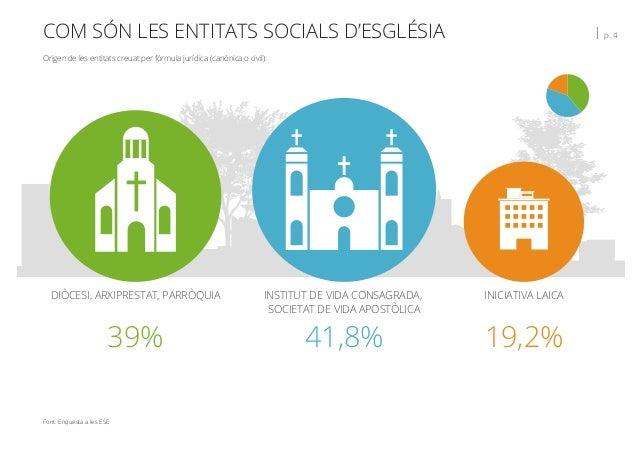 COM SÓN LES ENTITATS SOCIALS D'ESGLÉSIA   p. 4 39% DIÒCESI, ARXIPRESTAT, PARRÒQUIA 41,8% INSTITUT DE VIDA CONSAGRADA, SOCI...