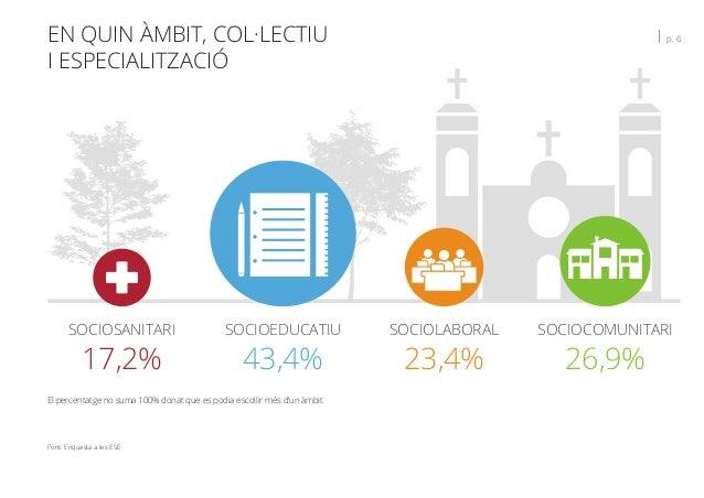 EN QUIN ÀMBIT, COL·LECTIU I ESPECIALITZACIÓ   p. 6 Font: Enquesta a les ESE 17,2% SOCIOSANITARI 43,4% SOCIOEDUCATIU 23,4% ...