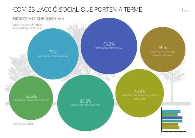 COM ÉS L'ACCIÓ SOCIAL QUE PORTEN A TERME   p. 7 NECESSITATS QUE COBREIXEN Font: Enquesta a les ESE OBJECTIUS DE L'ATENCIÓ ...