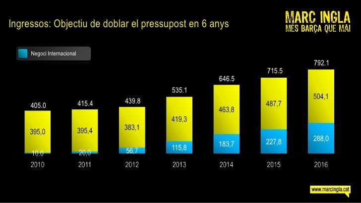 Ingressos: Objectiu de doblar el pressupost en 6 anys       Negoci Internacional                                          ...