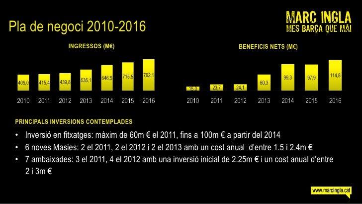 Pla de negoci 2010-2016                  INGRESSOS (M€)                                     BENEFICIS NETS (M€)      PRINC...