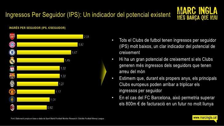 Ingressos Per Seguidor (IPS): Un indicador del potencial existent  INGRÉS PER SEGUIDOR (IPS, €/SEGUIDOR)                  ...