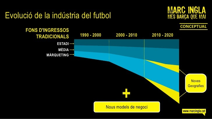 Evolució de la indústria del futbol                                                                               CONCEPTU...