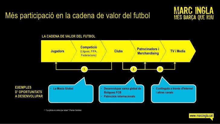 Més participació en la cadena de valor del futbol                   LA CADENA DE VALOR DEL FUTBOL                         ...