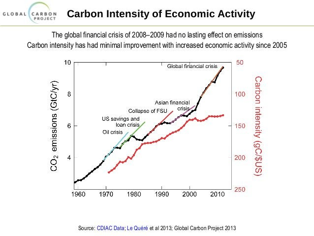 Carbon Intensity of Economic Activity The global financial crisis of 2008–2009 had no lasting effect on emissions Carbon i...