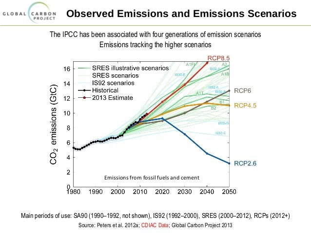 Observed Emissions and Emissions Scenarios The IPCC has been associated with four generations of emission scenarios Emissi...
