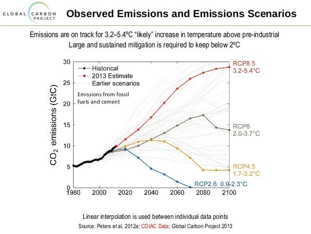 """Observed Emissions and Emissions Scenarios Emissions are on track for 3.2–5.4ºC """"likely"""" increase in temperature above pre..."""