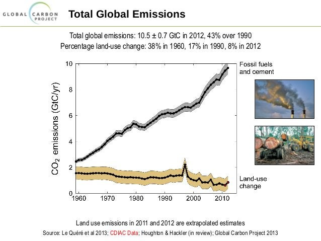 Total Global Emissions Total global emissions: 10.5 ± 0.7 GtC in 2012, 43% over 1990 Percentage land-use change: 38% in 19...