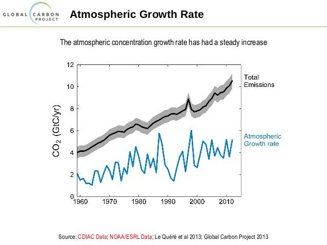 Atmospheric Growth Rate The atmospheric concentration growth rate has had a steady increase Source: CDIAC Data; NOAA/ESRL ...