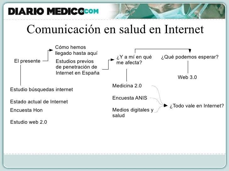 Comunicación en salud en Internet El presente Cómo hemos llegado hasta aquí ¿Y a mí en qué me afecta? ¿Qué podemos esperar...