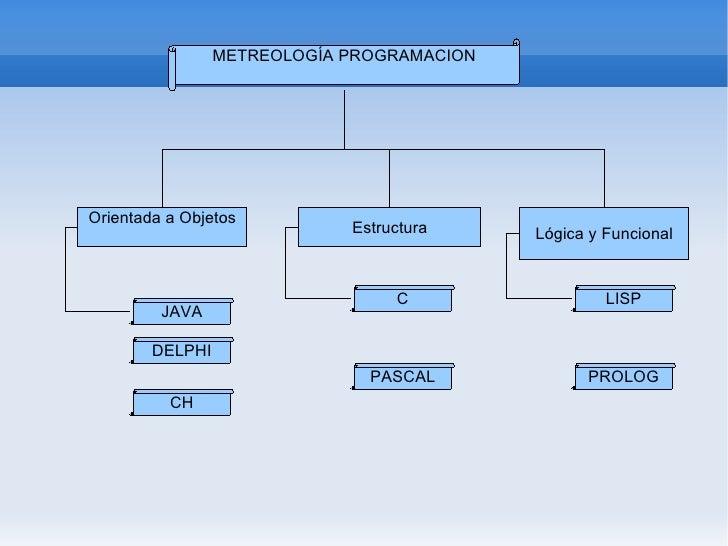 JAVA CH DELPHI PROLOG LISP PASCAL C METREOLOGÍA PROGRAMACION Orientada a Objetos Estructura Lógica y Funcional