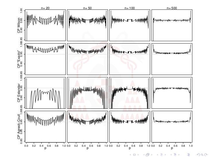 """CP Agresti−Coull             CP Estandar               CP """"Exacto""""              CP Wilson          0.85   0.90   0.95   1...."""