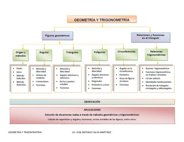 GEOMETRIA Y TRIGONOMETRIA  LIC. JOSE ANTONIO CALVA MARTINEZ