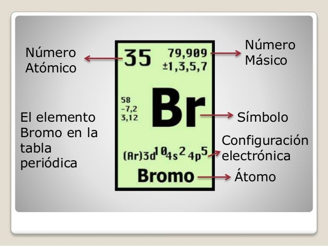 Bromo bromo de maite abelleira nmero atmico nmero msico el elemento bromo en la tabla peridica smbolo configuracin electrnica urtaz Image collections